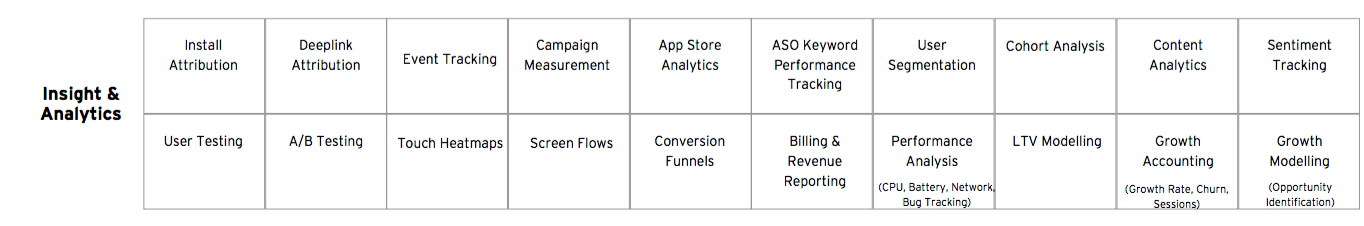 App marketing Analytics   Shapr3D