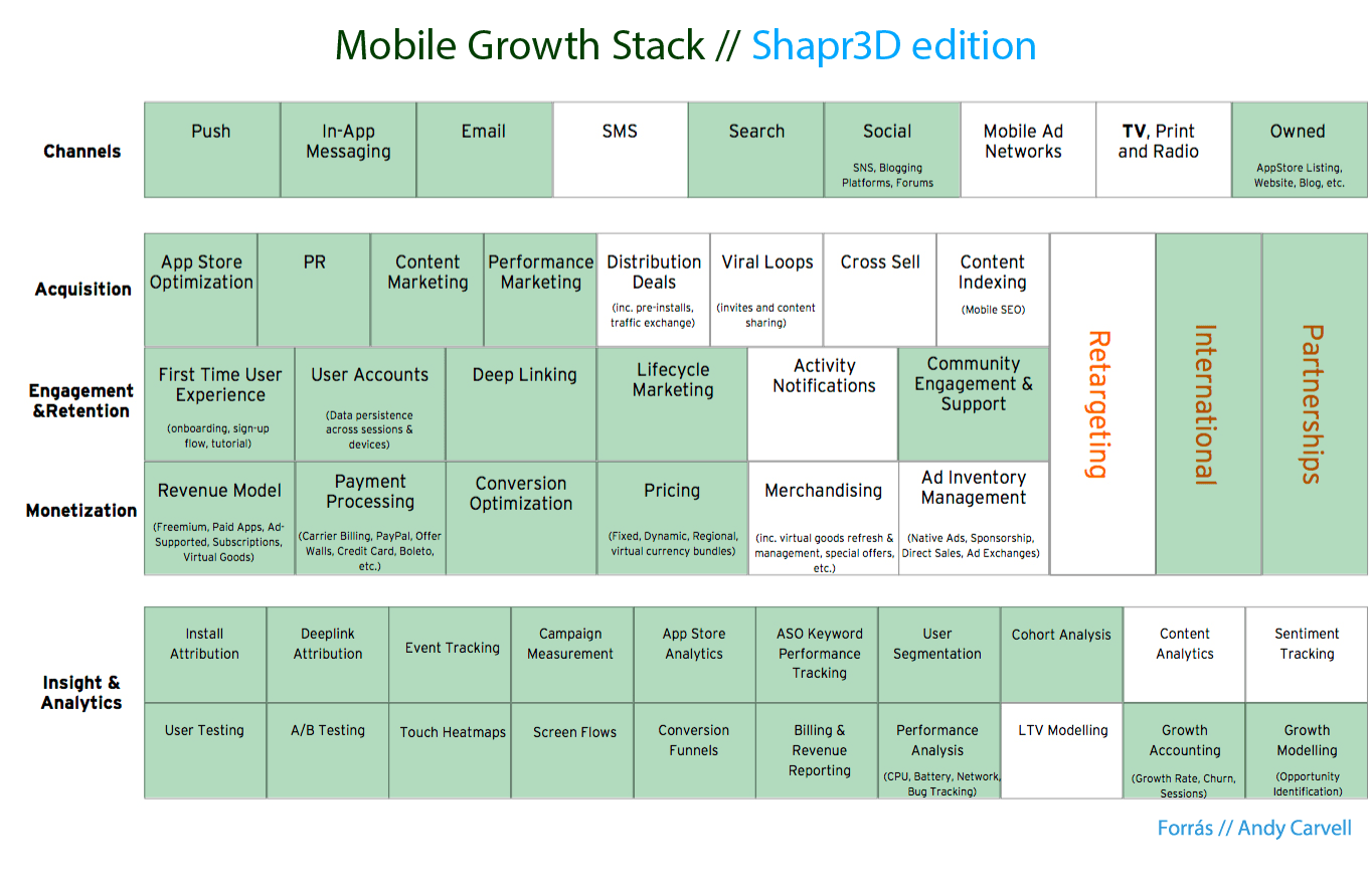 shar3d-mobilapp-marketing