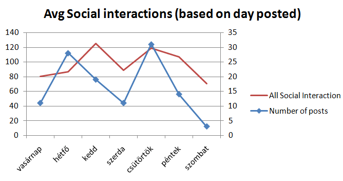 Avg_Social_Interaction_day_posted