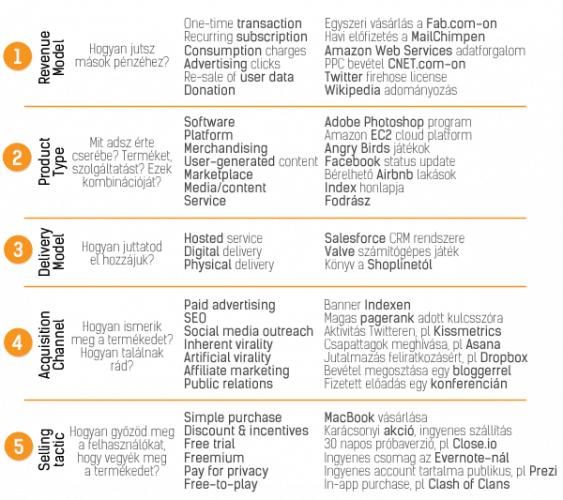 Üzleti modell részletes alkotóelemei