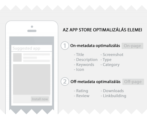 ASO App Store Optimalizalas elemei