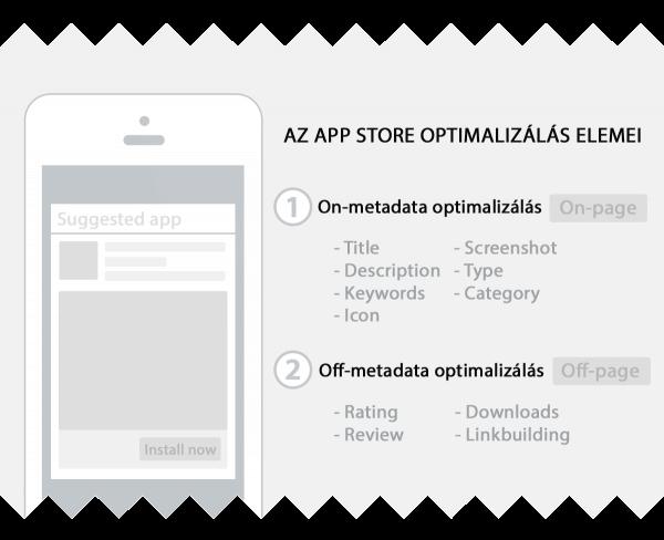 ASO App Store Optimalizalas elemei