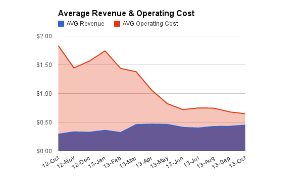 Everpix AvgRevenue vs Cost
