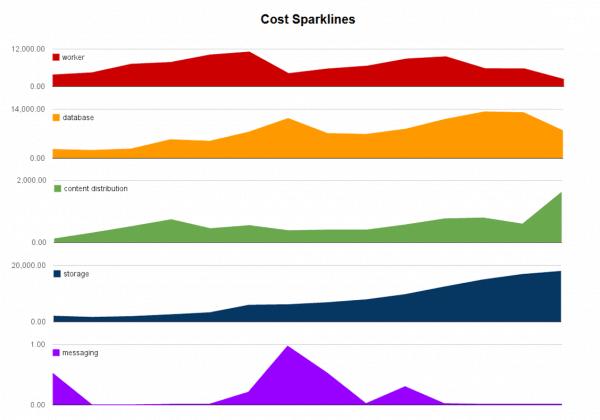 Everpix CostSparklines