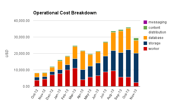 Everpix Operational Cost Breakdown
