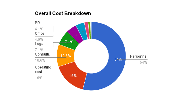 Everpix Overall Cost Breakdown