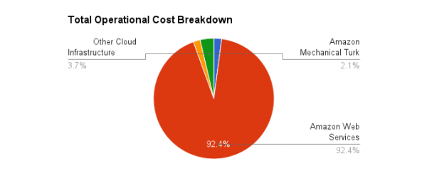 Everpix Total Operational Cost