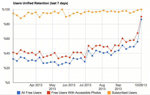 Everpix user retention