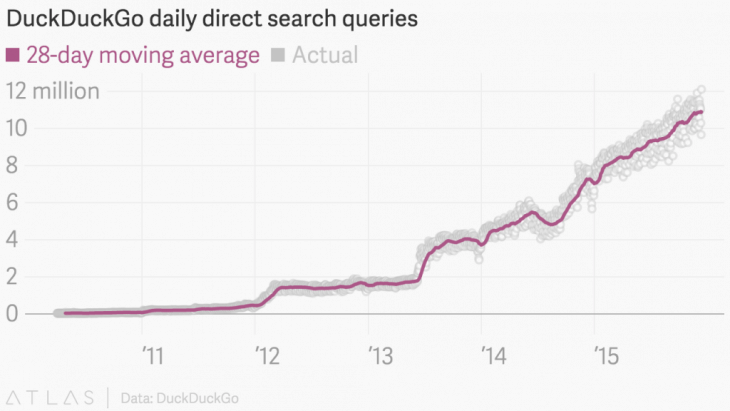 DuckDuckGo napi keresések 28 napos mozgóátlaga