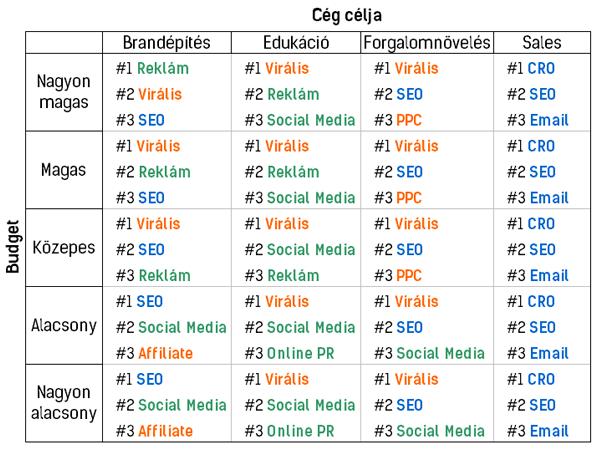 Online Marketing Csatorna Budget Cél