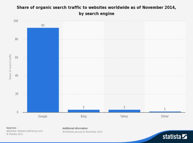 Internetes keresők - Google statisztika