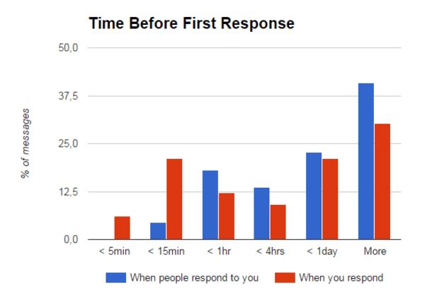 Statisztika - Gmail meter