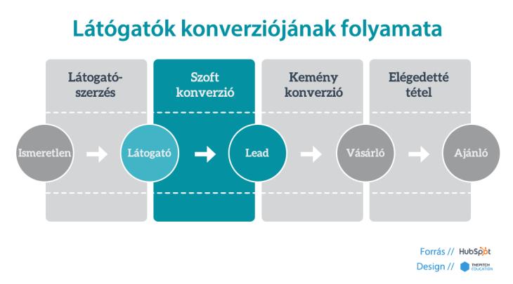 Lead generálás