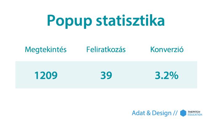 Popup statisztika