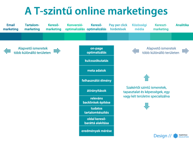 Ábra - A T-szintű online marketinges
