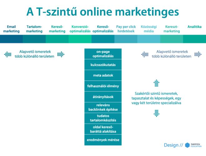 T-szintű online marketing ábra
