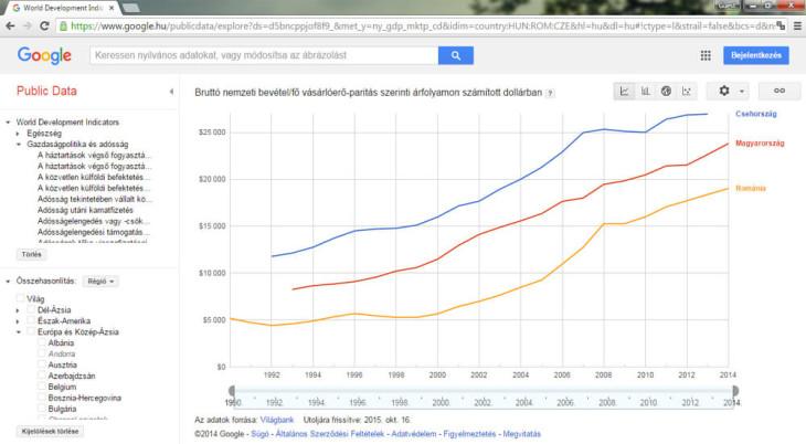 Makrogazdasági adatok összehasonlítása