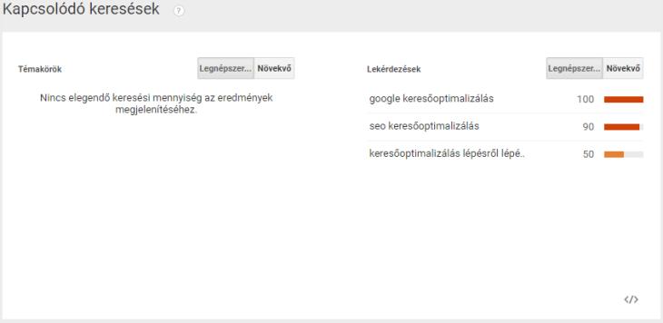 Magyar Google Trends
