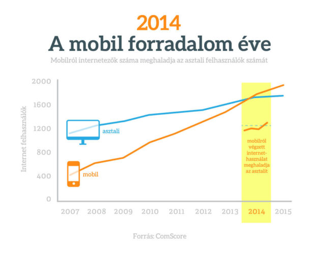 Mobil vs PC forgalom