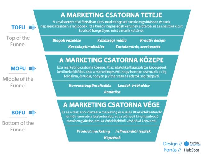 mennyit keres az internetes marketingszakember