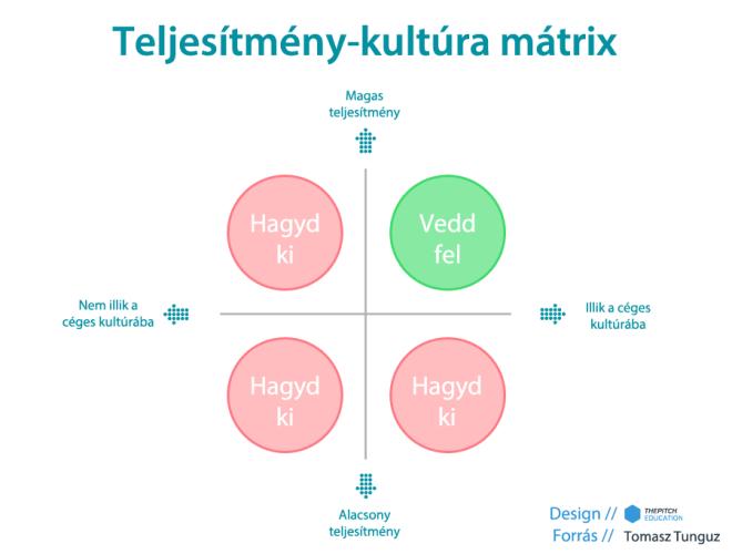 online marketinges teljesítmény-kultúra mátrix