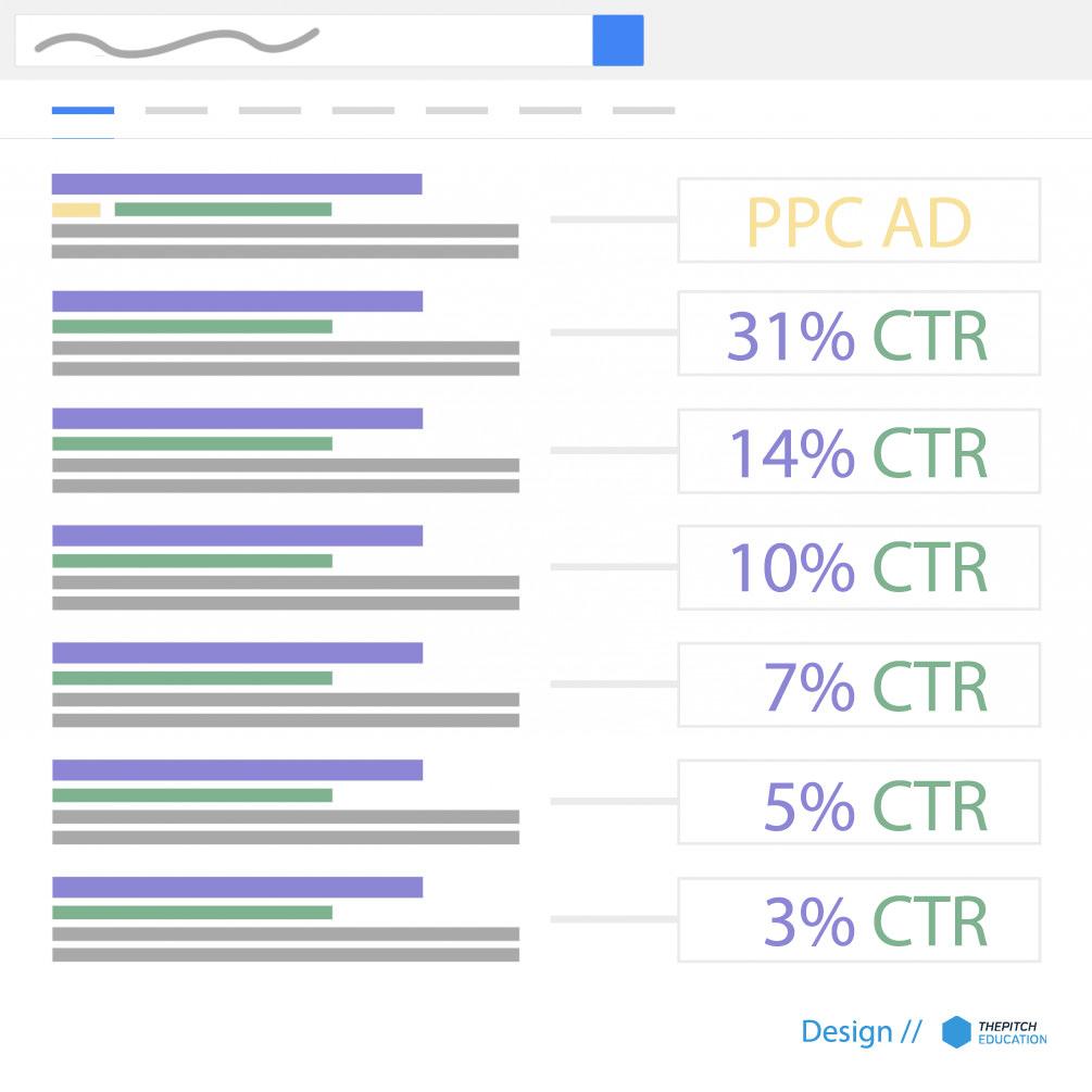Google CTR adatok