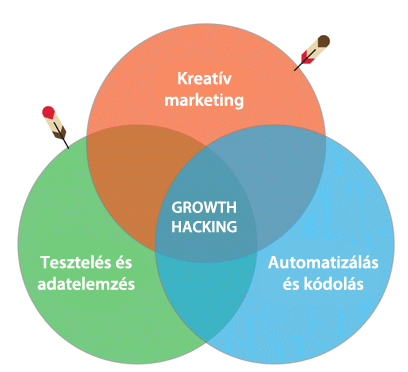 Miből áll a growth hacking