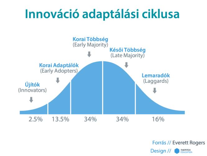 Innováció adaptálási ciklusai