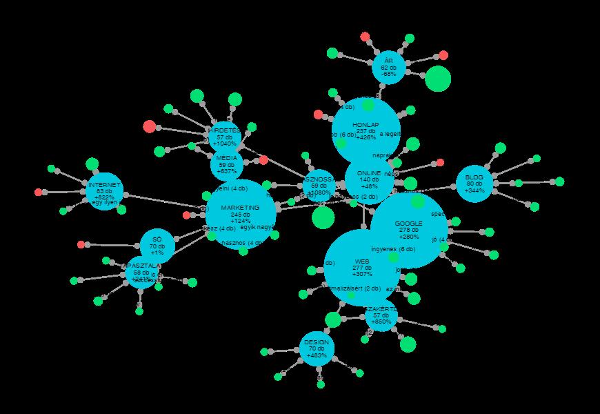Keresőoptimalizálás említésgráf