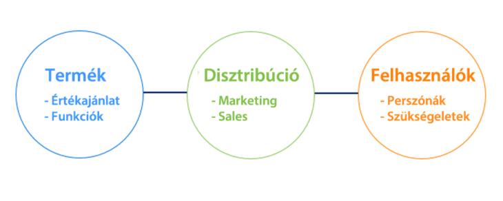 Mikor történik product/market fit?