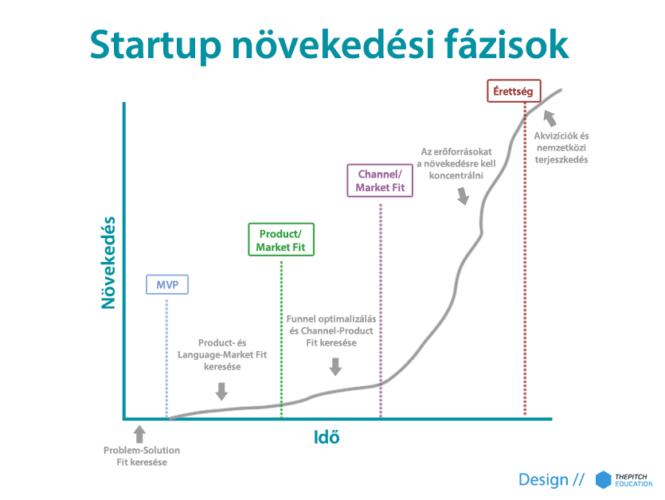 Startupok növekedési fázisai.