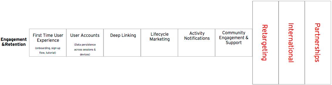 App Marketing Engagement