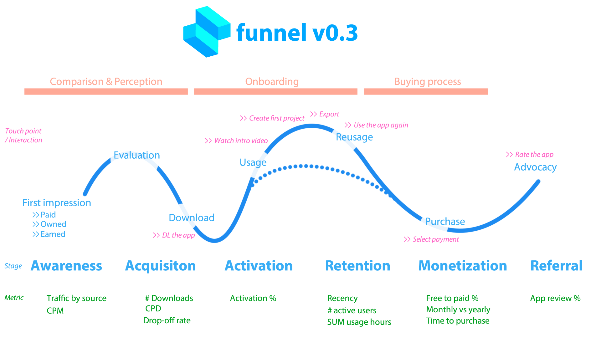 shapr3d-funnel-v0.3
