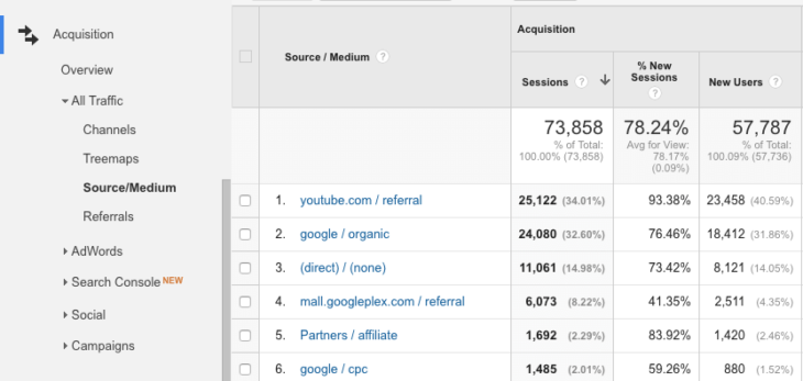 google-analytics-acquisition-forgalomforras