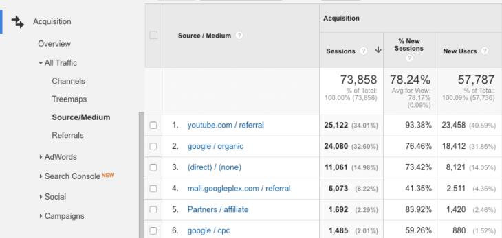 google-analytics-acquisition-forgalomforras