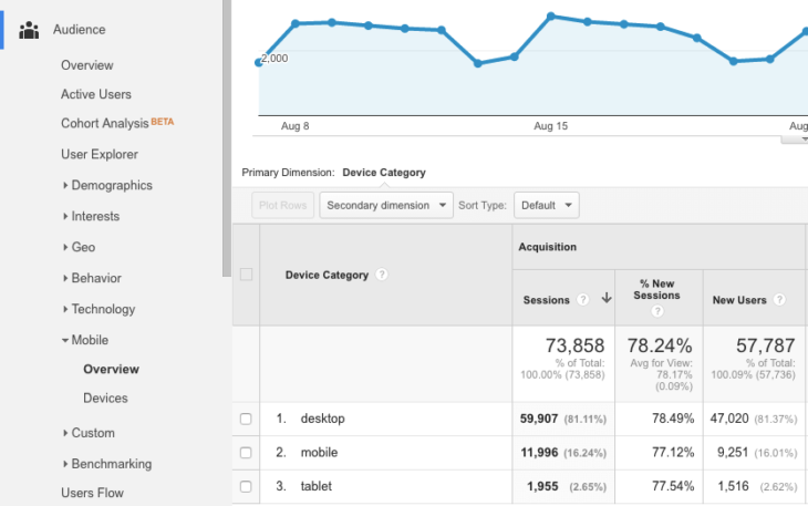 google-analytics-audience-nezet