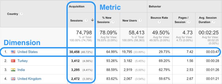 metrics-dimensions