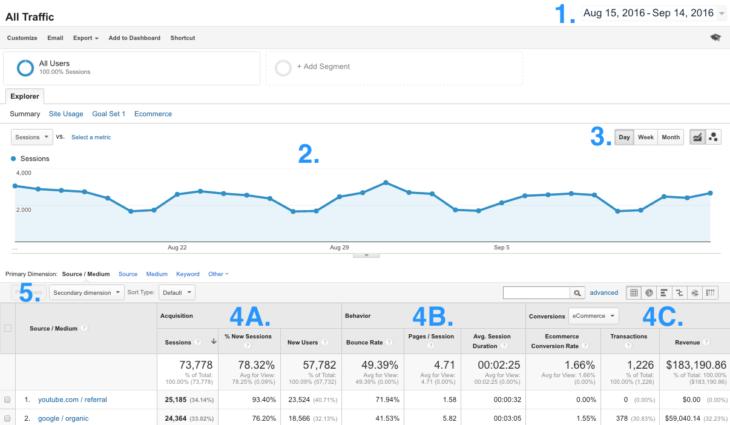 Source/Medium riport elemzése Google Analyticsben