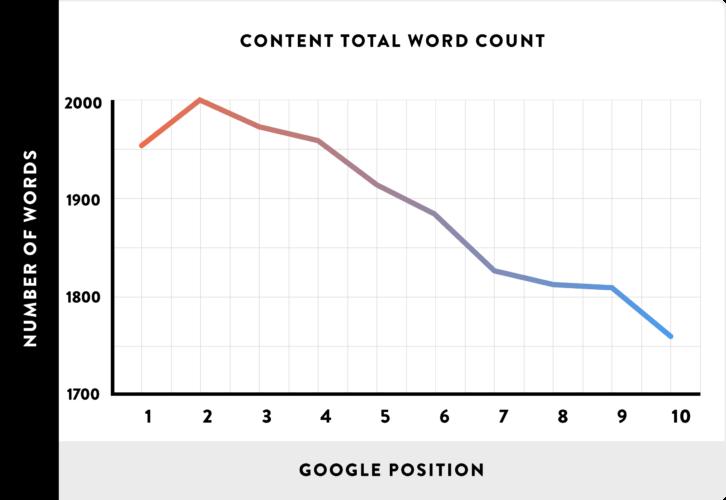 Tartalom hosszúság és Google helyezés közti korreláció