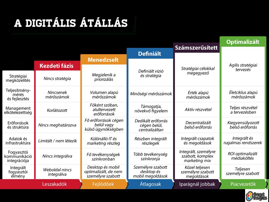 Digitális Marketing Jövője és a Digitális átállás