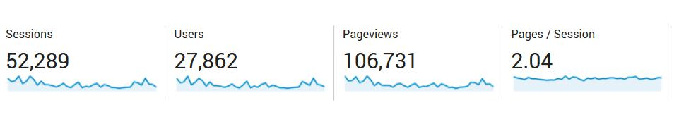 Pitch Blog - 100K pageview