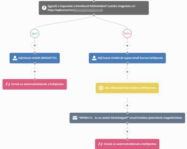 activecampaign-automatizacio-minta