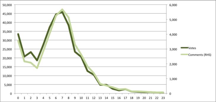 Product Hunt esettanulmány szavazatszám óránkénti eloszlás
