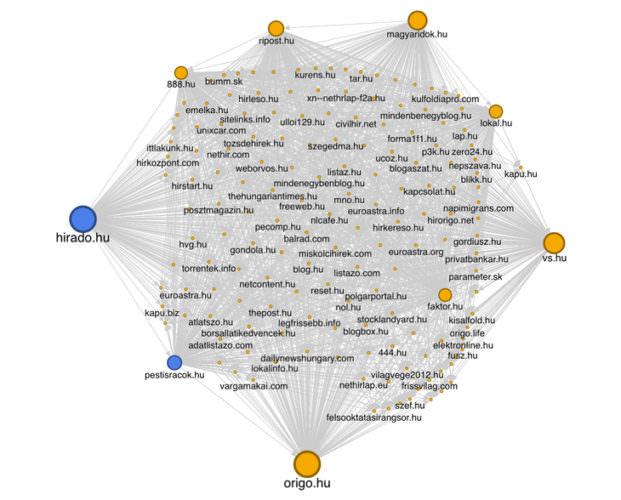 FIDESZ közelinek mondott online médiahálózat