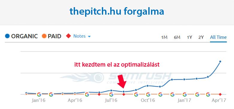 The Pitch blog organikus forgalom - seo esettanulmány