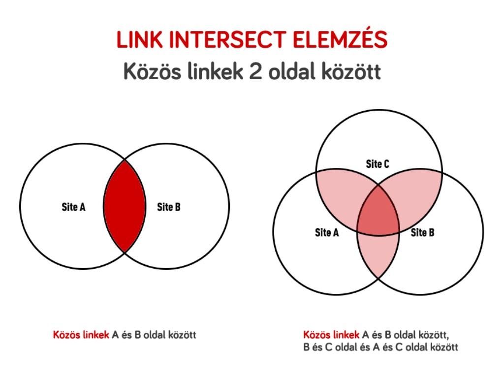 Link intersect elemzés SEO