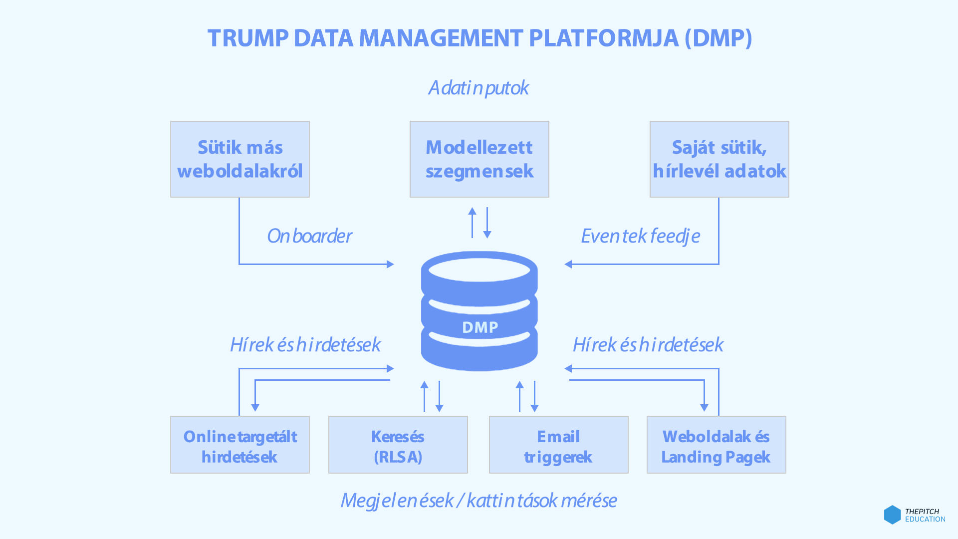data-management-platform