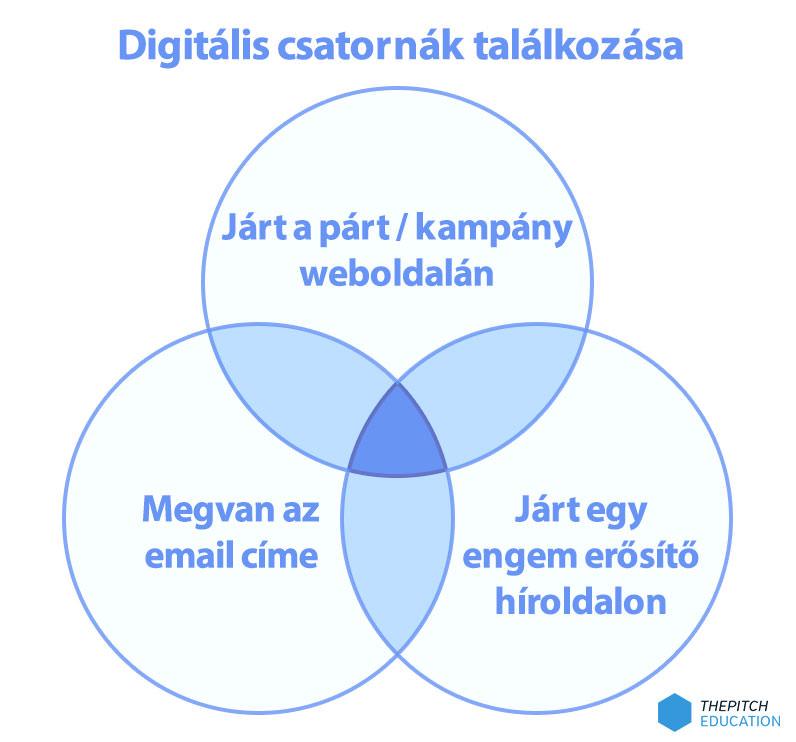 digitalis-csatornak-talalkozasa