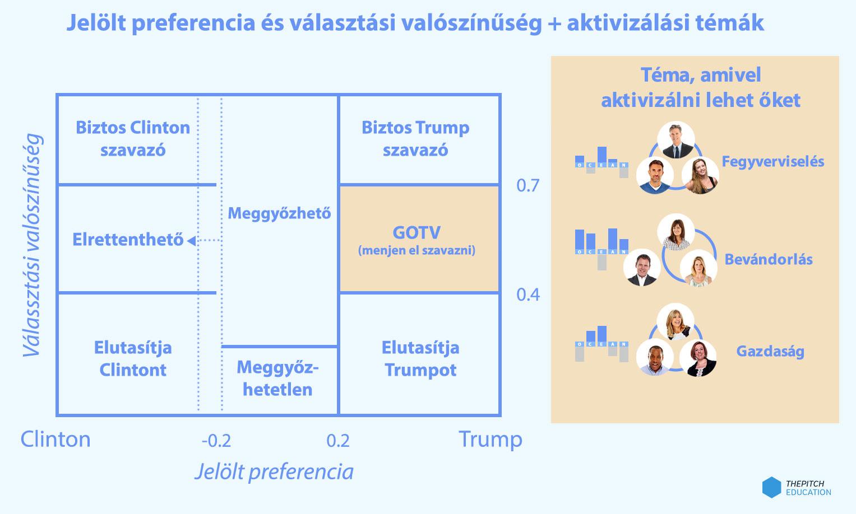 jelolt-preferencia-aktivizalas
