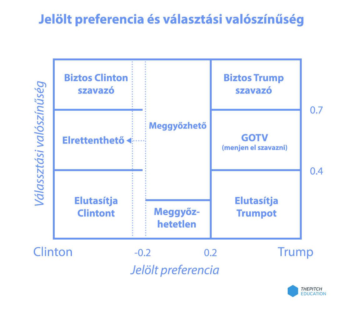 szavazati-preferencia